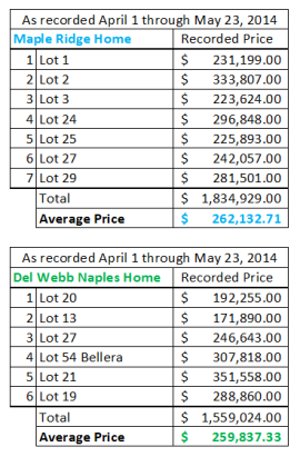 May 2014 home sales and prices in Ave Maria Florida